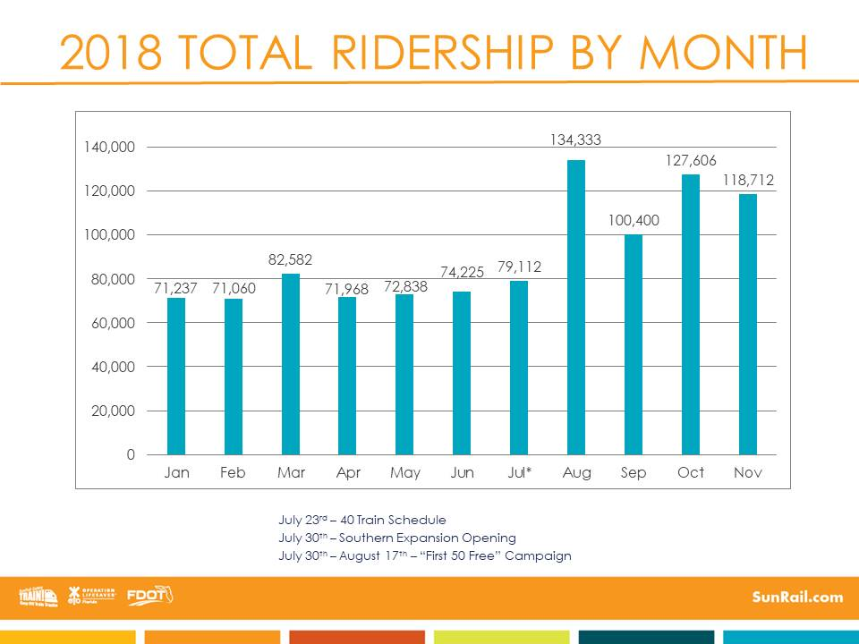 SunRail Ridership by month