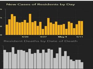 Florida Cases and Death by day April 25